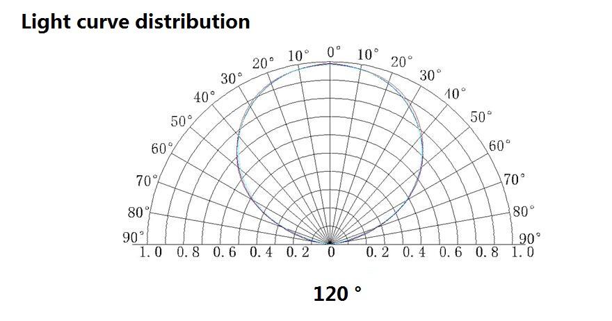 Light Curve Distribution